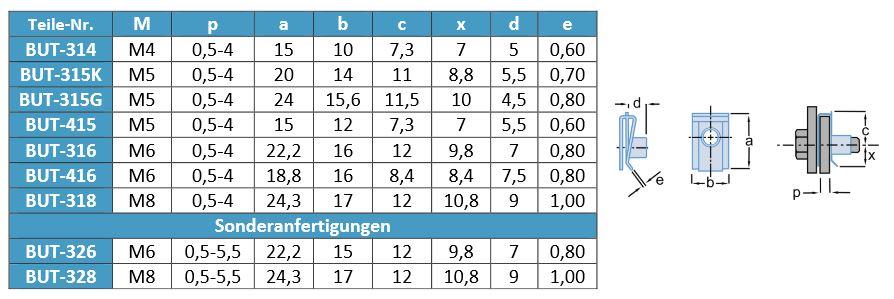 Schnappmutter mit metrischem gewinde for Tabelle gewinde